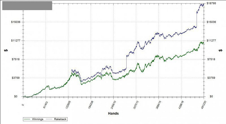 poker as second income graph
